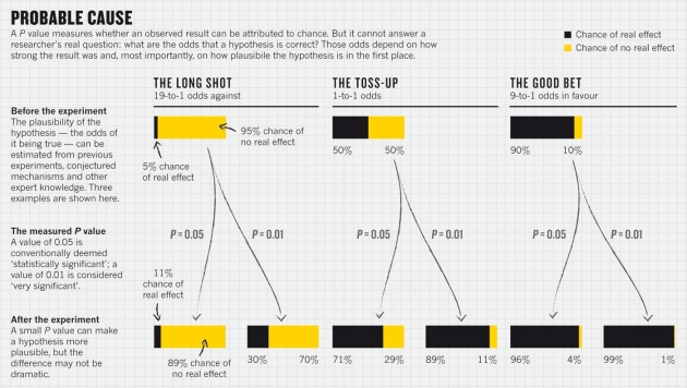 Quick hit: Bayesian Statistics